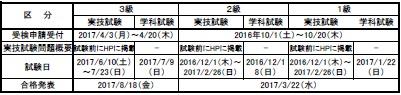 2017年度技能検定試験日程(電気系保全)