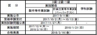 2017年度技能検定試験日程(シーケンス制御作業)